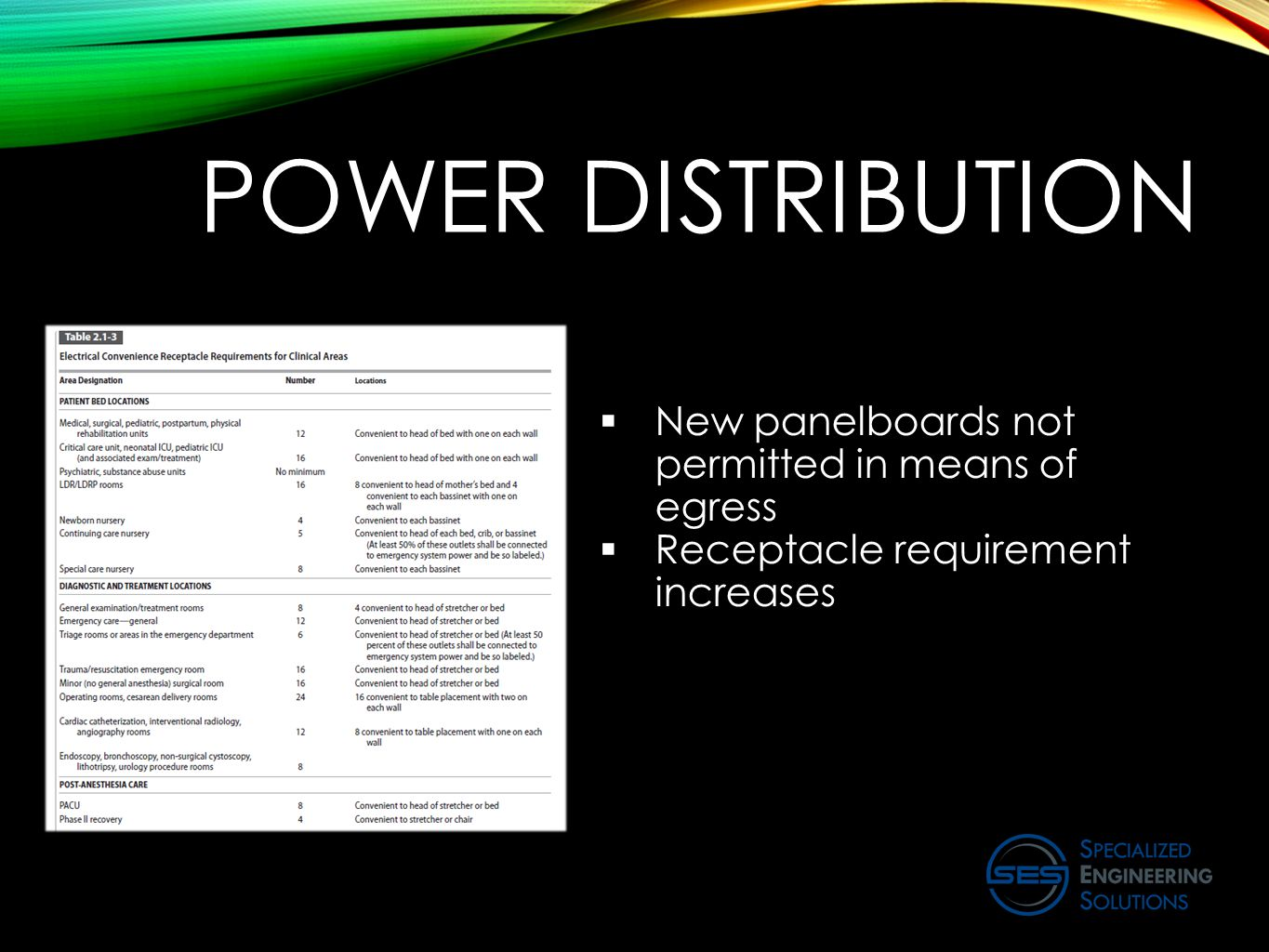 POWER DISTRIBUTION  New panelboards not permitted in means of egress  Receptacle requirement increases