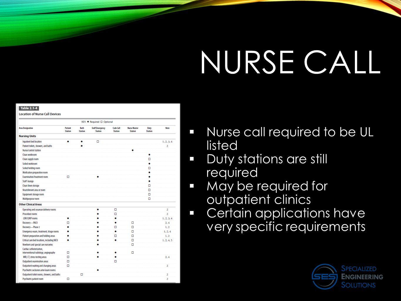 NURSE CALL  Nurse call required to be UL listed  Duty stations are still required  May be required for outpatient clinics  Certain applications ha