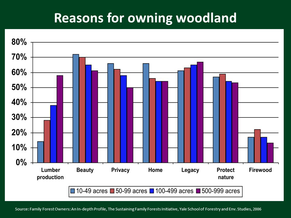 Source: Family Forest Owners: An In-depth Profile, The Sustaining Family Forests Initiative, Yale School of Forestry and Env.