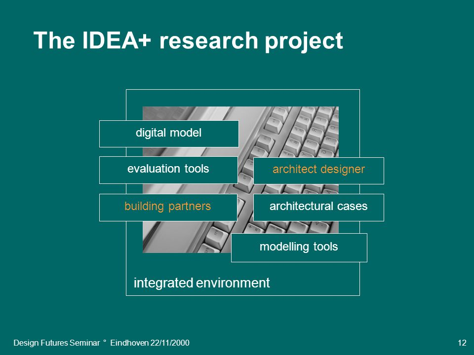 Design Futures Seminar ° Eindhoven 22/11/2000 12 The IDEA+ research project modelling tools evaluation tools building partnersarchitectural cases digital model architect designer integrated environment