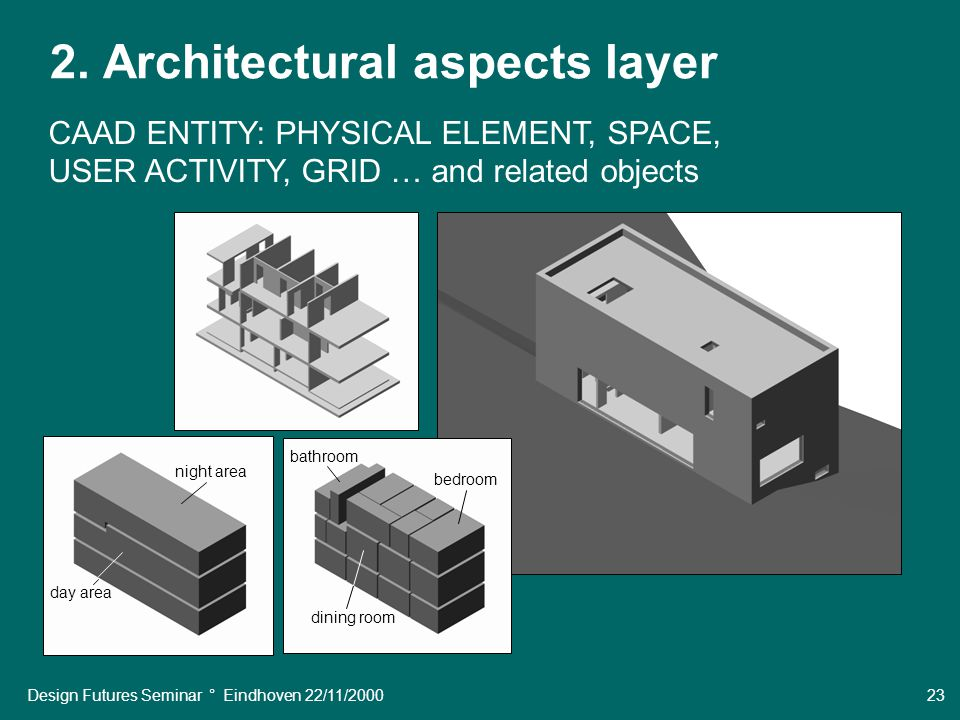 Design Futures Seminar ° Eindhoven 22/11/2000 23 2. Architectural aspects layer CAAD ENTITY: PHYSICAL ELEMENT, SPACE, USER ACTIVITY, GRID … and relate