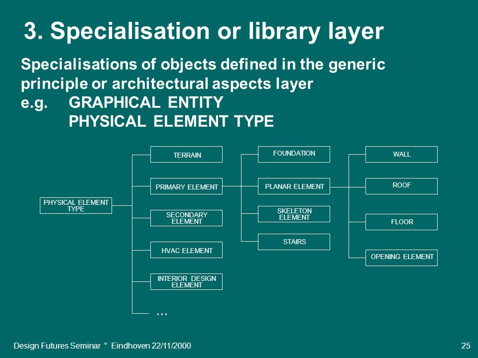 Design Futures Seminar ° Eindhoven 22/11/2000 25 3. Specialisation or library layer Specialisations of objects defined in the generic principle or arc