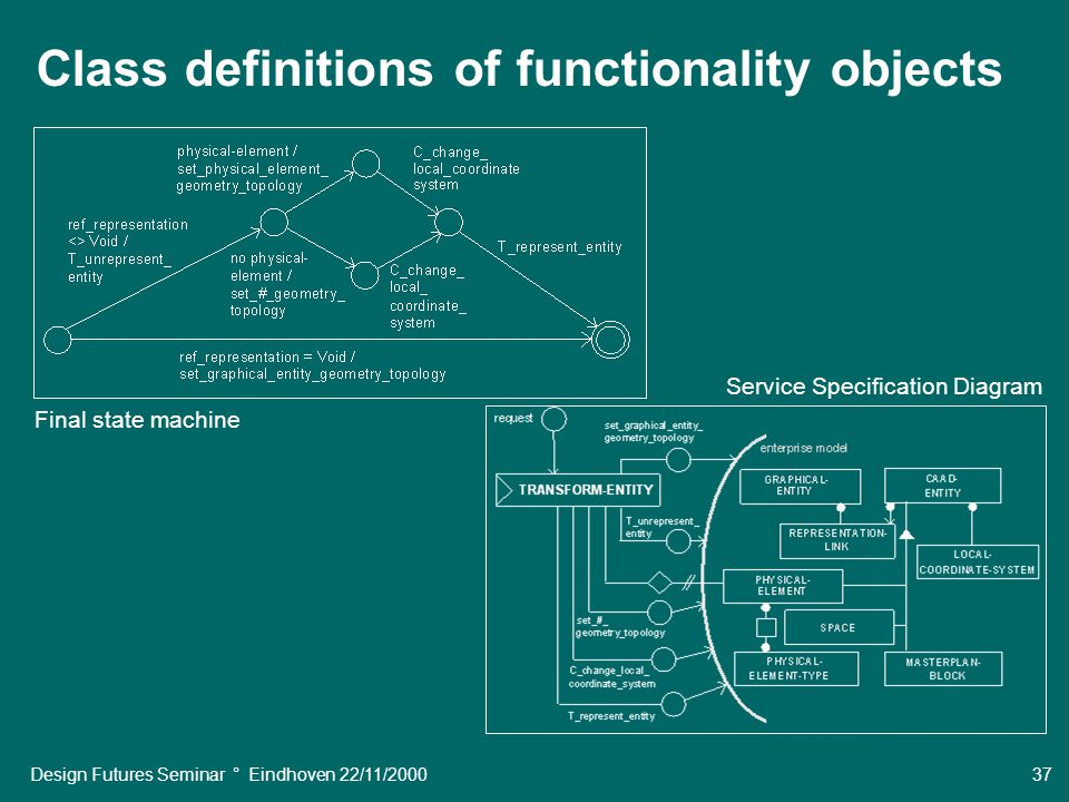 Design Futures Seminar ° Eindhoven 22/11/2000 37 Final state machine Service Specification Diagram Class definitions of functionality objects