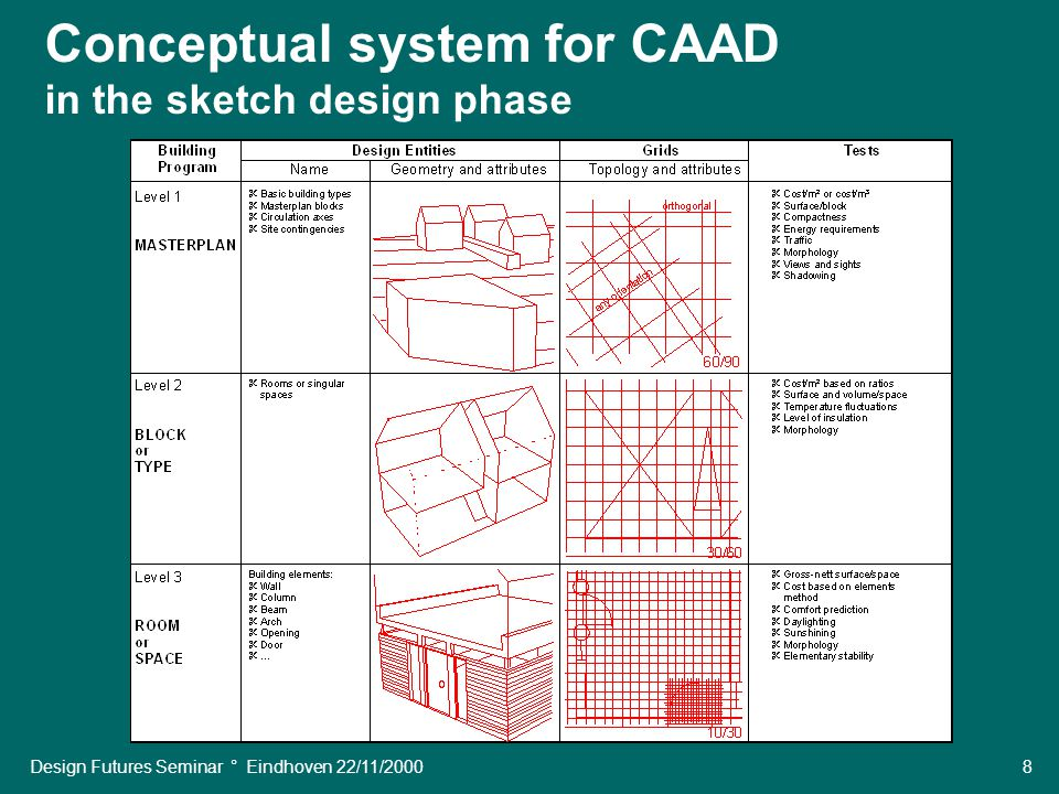 Design Futures Seminar ° Eindhoven 22/11/2000 8 Conceptual system for CAAD in the sketch design phase
