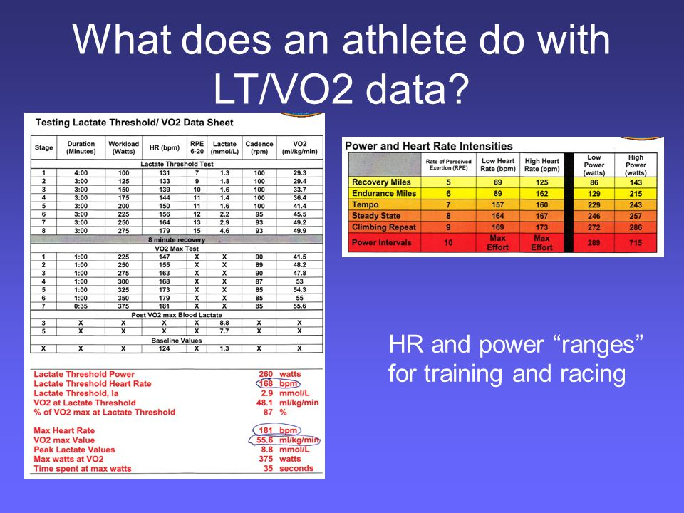 What does an athlete do with LT/VO2 data HR and power ranges for training and racing