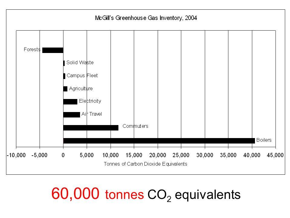 60,000 tonnes CO 2 equivalents