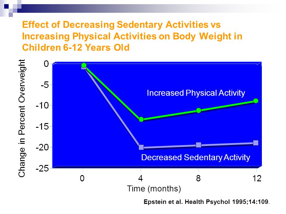 Effect of Decreasing Sedentary Activities vs Increasing Physical Activities on Body Weight in Children 6-12 Years Old 0 Time (months) Decreased Sedentary Activity Change in Percent Overweight Increased Physical Activity Epstein et al.