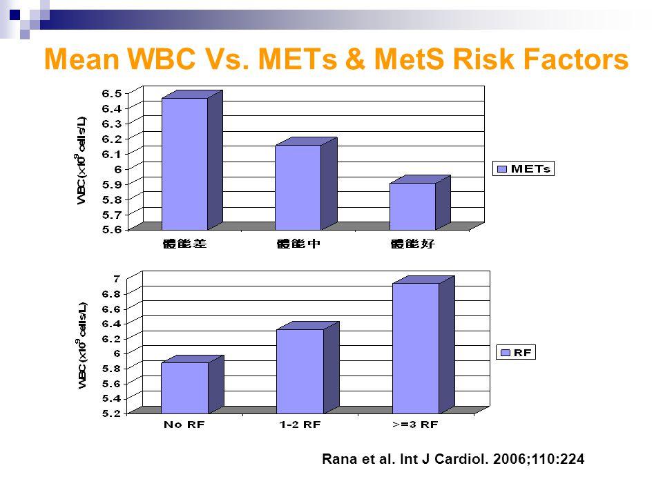 Mean WBC Vs. METs & MetS Risk Factors Rana et al. Int J Cardiol. 2006;110:224