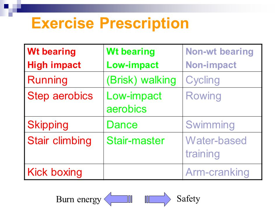 Exercise Prescription Wt bearing High impact Wt bearing Low-impact Non-wt bearing Non-impact Running(Brisk) walkingCycling Step aerobicsLow-impact aerobics Rowing SkippingDanceSwimming Stair climbingStair-masterWater-based training Kick boxingArm-cranking Safety Burn energy