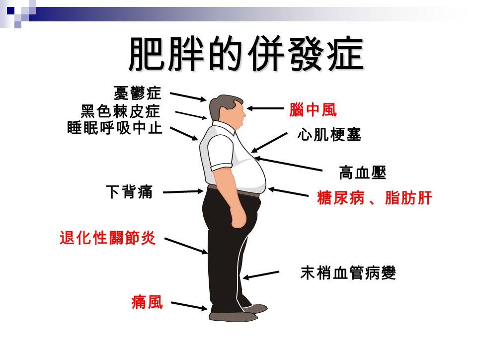 肥胖的併發症 憂鬱症 下背痛 退化性關節炎 痛風 睡眠呼吸中止 腦中風 糖尿病 、脂肪肝 末梢血管病變 高血壓 心肌梗塞 黑色棘皮症