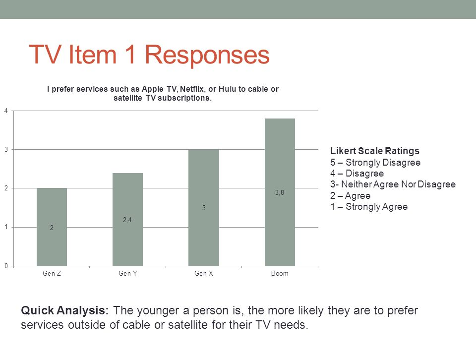 TV Item 1 Responses Likert Scale Ratings 5 – Strongly Disagree 4 – Disagree 3- Neither Agree Nor Disagree 2 – Agree 1 – Strongly Agree Quick Analysis: The younger a person is, the more likely they are to prefer services outside of cable or satellite for their TV needs.