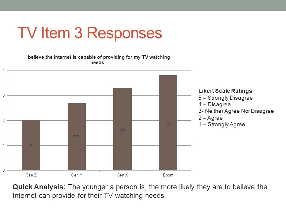 TV Item 3 Responses Likert Scale Ratings 5 – Strongly Disagree 4 – Disagree 3- Neither Agree Nor Disagree 2 – Agree 1 – Strongly Agree Quick Analysis: The younger a person is, the more likely they are to believe the Internet can provide for their TV watching needs.