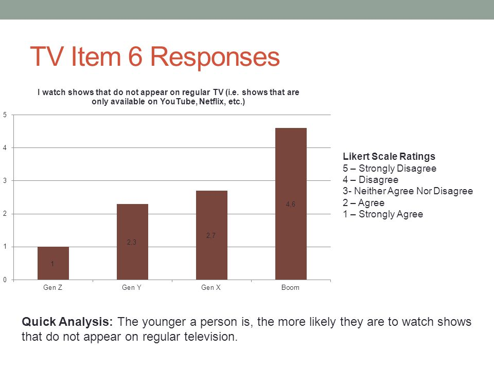 TV Item 6 Responses Likert Scale Ratings 5 – Strongly Disagree 4 – Disagree 3- Neither Agree Nor Disagree 2 – Agree 1 – Strongly Agree Quick Analysis: The younger a person is, the more likely they are to watch shows that do not appear on regular television.