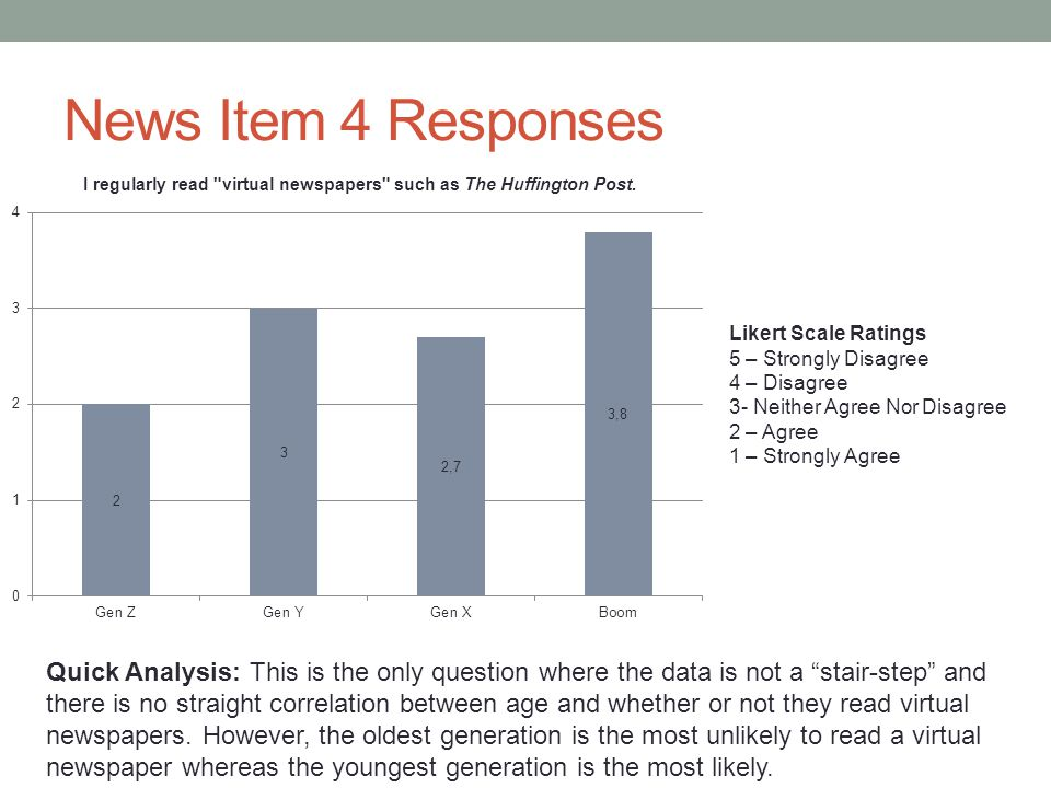 News Item 4 Responses Likert Scale Ratings 5 – Strongly Disagree 4 – Disagree 3- Neither Agree Nor Disagree 2 – Agree 1 – Strongly Agree Quick Analysis: This is the only question where the data is not a stair-step and there is no straight correlation between age and whether or not they read virtual newspapers.