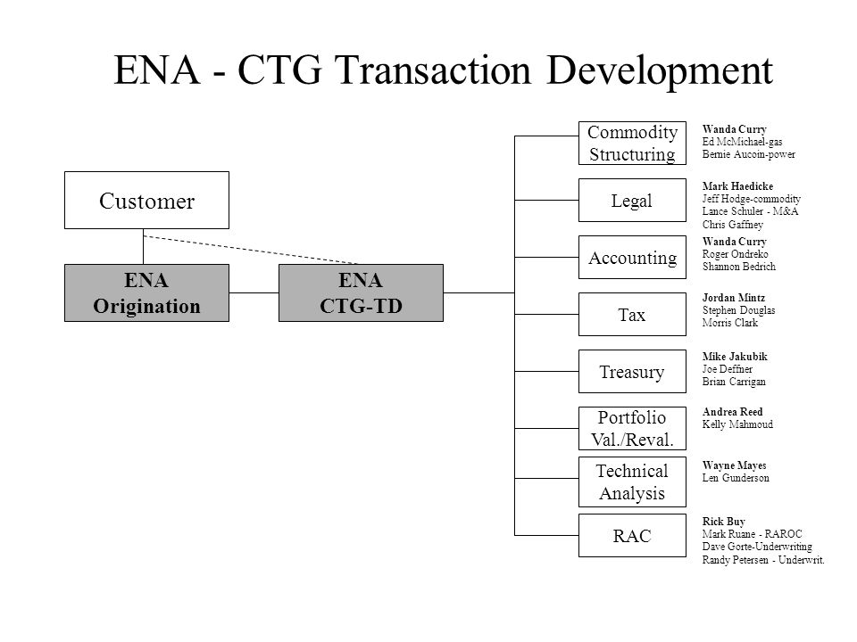 ENA - CTG Transaction Development Customer ENA Origination ENA CTG-TD Commodity Structuring Legal Accounting Tax Treasury Portfolio Val./Reval.