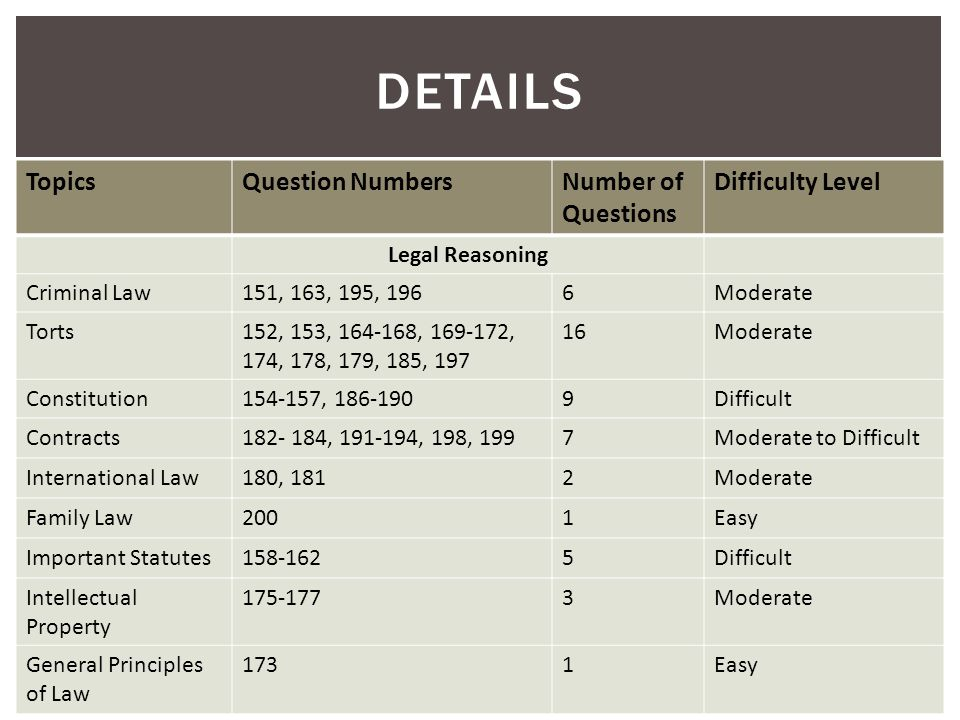 DETAILS TopicsQuestion NumbersNumber of Questions Difficulty Level Legal Reasoning Criminal Law151, 163, 195, 1966Moderate Torts152, 153, 164-168, 169