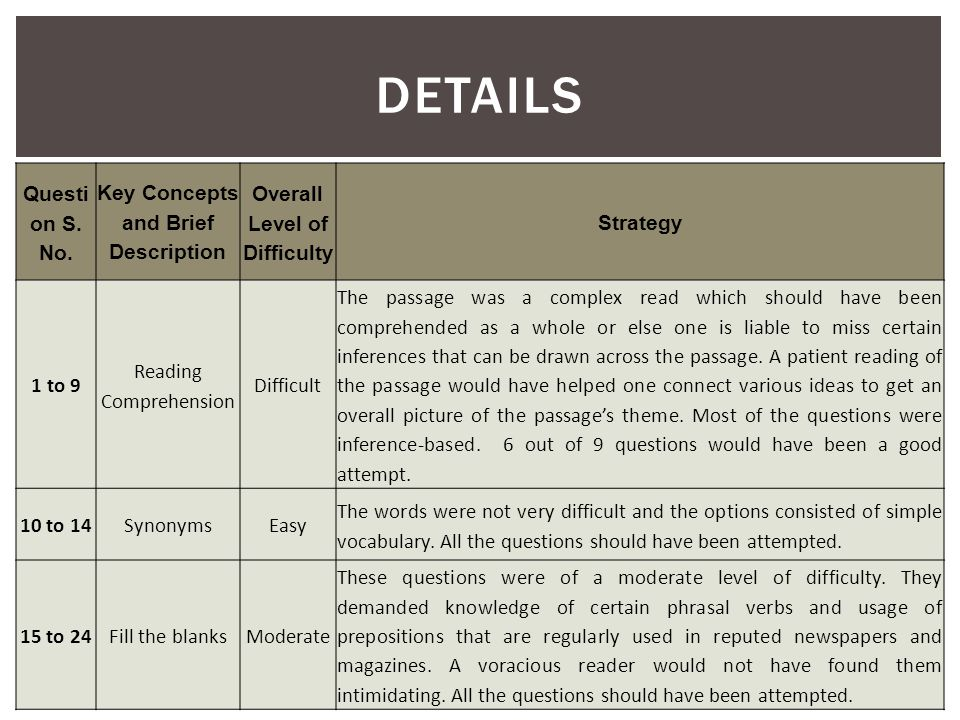 DETAILS Questi on S. No. Key Concepts and Brief Description Overall Level of Difficulty Strategy 1 to 9 Reading Comprehension Difficult The passage wa