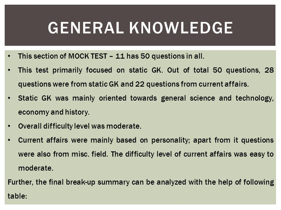 GENERAL KNOWLEDGE This section of MOCK TEST – 11 has 50 questions in all. This test primarily focused on static GK. Out of total 50 questions, 28 ques
