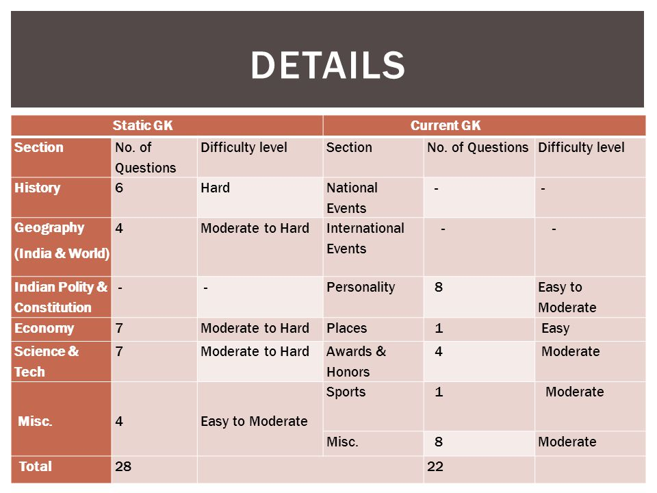DETAILS Static GK Current GK Section No. of Questions Difficulty levelSectionNo. of QuestionsDifficulty level History6Hard National Events - - Geograp