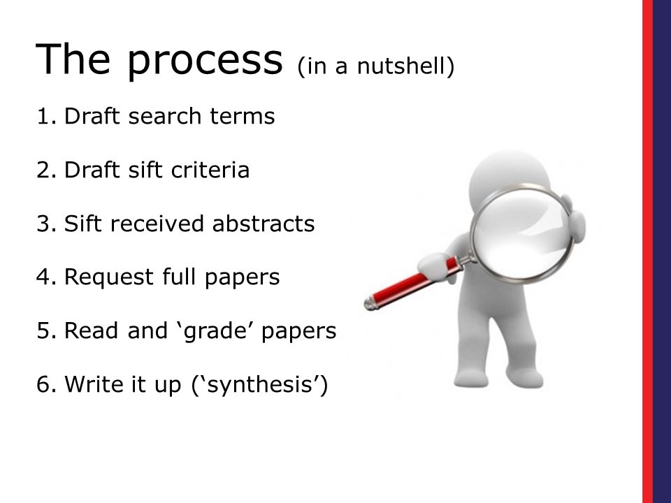 The process (in a nutshell) 1.Draft search terms 2.Draft sift criteria 3.Sift received abstracts 4.Request full papers 5.Read and 'grade' papers 6.Write it up ('synthesis')