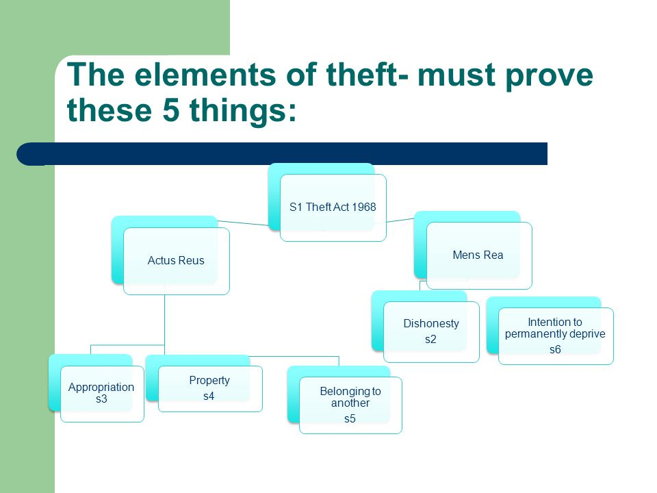 The elements of theft- must prove these 5 things: S1 Theft Act 1968Actus Reus Appropriation s3 Belonging to another s5 Mens Rea Dishonesty s2 Property s4 Intention to permanently deprive s6