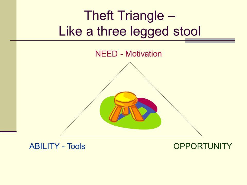 Theft Triangle – Like a three legged stool NEED - Motivation ABILITY - ToolsOPPORTUNITY