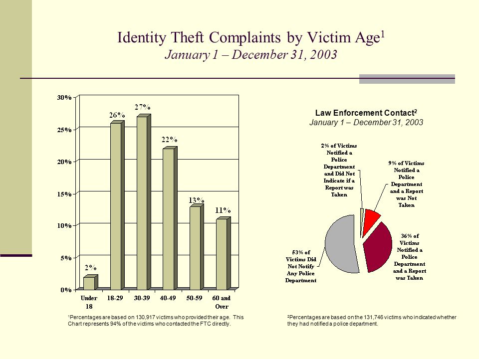 Identity Theft Complaints by Victim Age 1 January 1 – December 31, 2003 1 Percentages are based on 130,917 victims who provided their age. This Chart