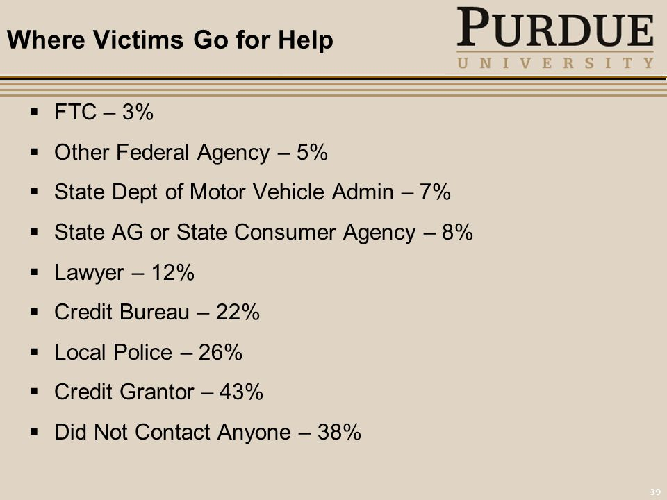39 Where Victims Go for Help  FTC – 3%  Other Federal Agency – 5%  State Dept of Motor Vehicle Admin – 7%  State AG or State Consumer Agency – 8%  Lawyer – 12%  Credit Bureau – 22%  Local Police – 26%  Credit Grantor – 43%  Did Not Contact Anyone – 38%