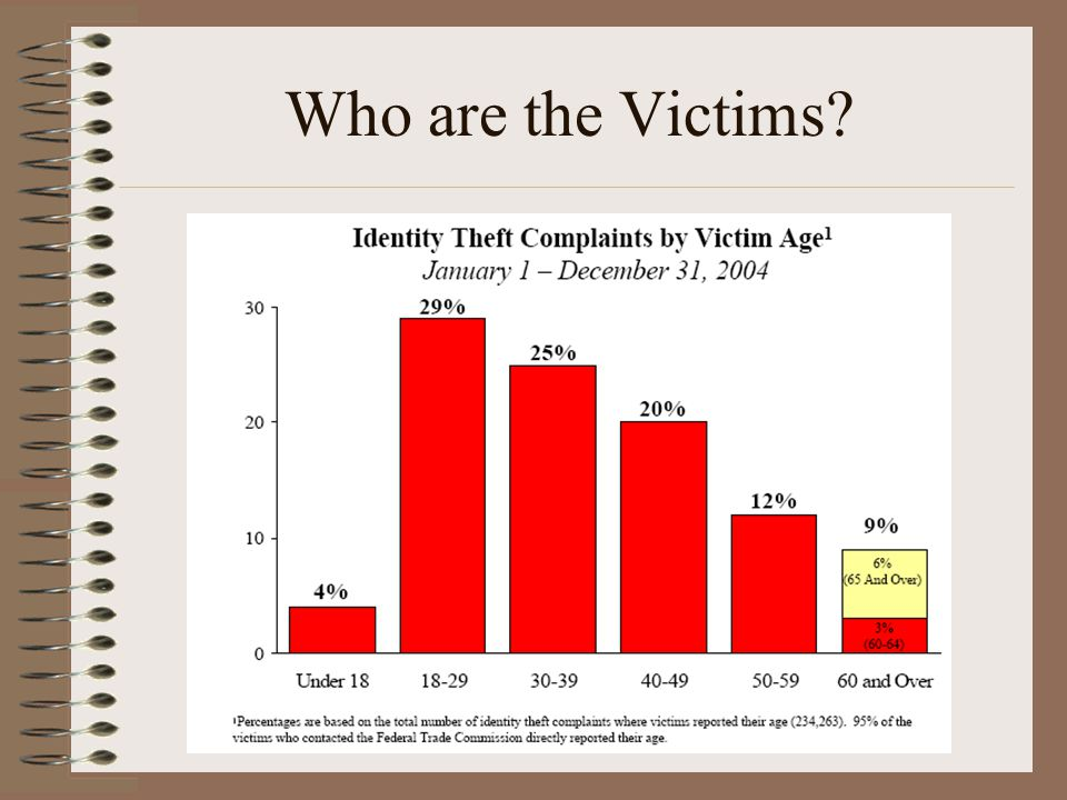 Who are the Victims?