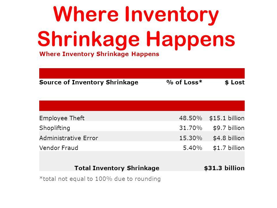 Where Inventory Shrinkage Happens Source of Inventory Shrinkage% of Loss*$ Lost Employee Theft48.50%$15.1 billion Shoplifting31.70%$9.7 billion Administrative Error15.30%$4.8 billion Vendor Fraud5.40%$1.7 billion Total Inventory Shrinkage $31.3 billion *total not equal to 100% due to rounding