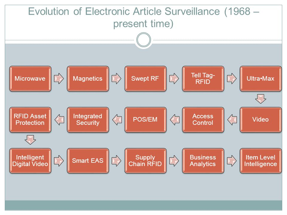 Evolution of Electronic Article Surveillance (1968 – present time ) MicrowaveMagneticsSwept RF Tell Tag- RFID UltraMaxVideo Access Control POS/EM Integrated Security RFID Asset Protection Intelligent Digital Video Smart EAS Supply Chain RFID Business Analytics Item Level Intelligence