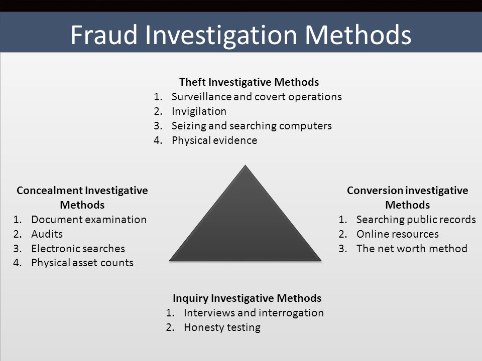 Fraud Investigation Methods 4 Theft Investigative Methods 1.Surveillance and covert operations 2.Invigilation 3.Seizing and searching computers 4.Phys