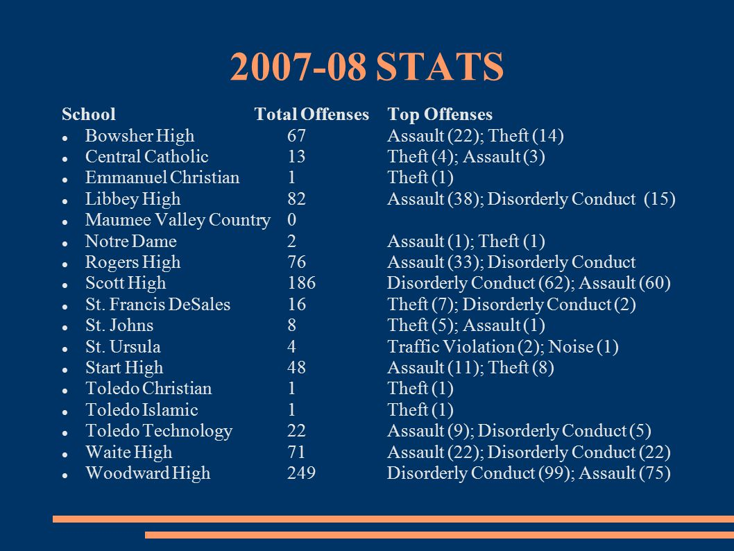 2007-08 STATS SchoolTotal OffensesTop Offenses Bowsher High 67Assault (22); Theft (14) Central Catholic13Theft (4); Assault (3) Emmanuel Christian1Theft (1) Libbey High82Assault (38); Disorderly Conduct (15) Maumee Valley Country0 Notre Dame2Assault (1); Theft (1) Rogers High76Assault (33); Disorderly Conduct Scott High186Disorderly Conduct (62); Assault (60) St.