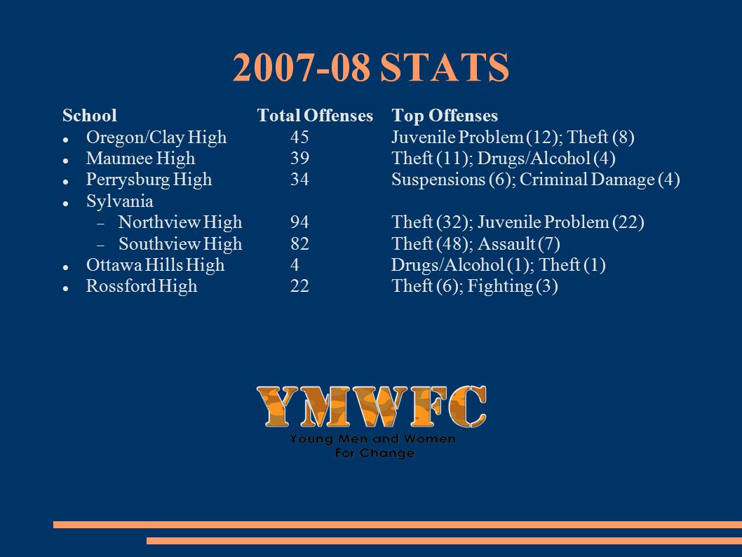 2007-08 STATS SchoolTotal OffensesTop Offenses Oregon/Clay High 45Juvenile Problem (12); Theft (8) Maumee High39Theft (11); Drugs/Alcohol (4) Perrysburg High34Suspensions (6); Criminal Damage (4) Sylvania  Northview High94Theft (32); Juvenile Problem (22)  Southview High82Theft (48); Assault (7) Ottawa Hills High4Drugs/Alcohol (1); Theft (1) Rossford High22Theft (6); Fighting (3)