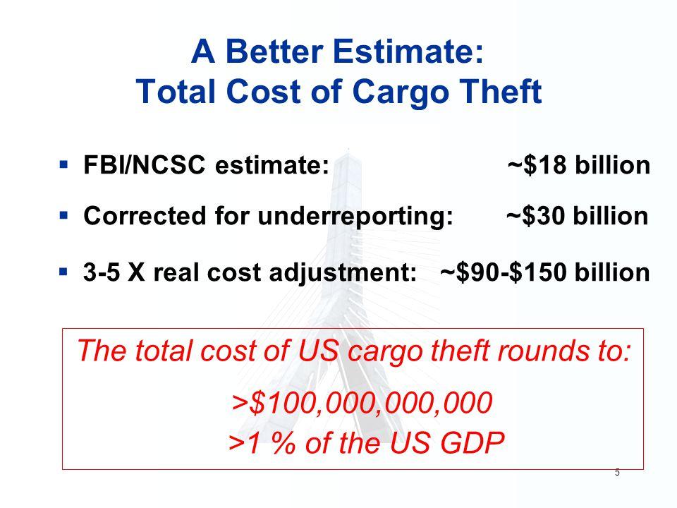 5 A Better Estimate: Total Cost of Cargo Theft  FBI/NCSC estimate: ~$18 billion  Corrected for underreporting: ~$30 billion The total cost of US car