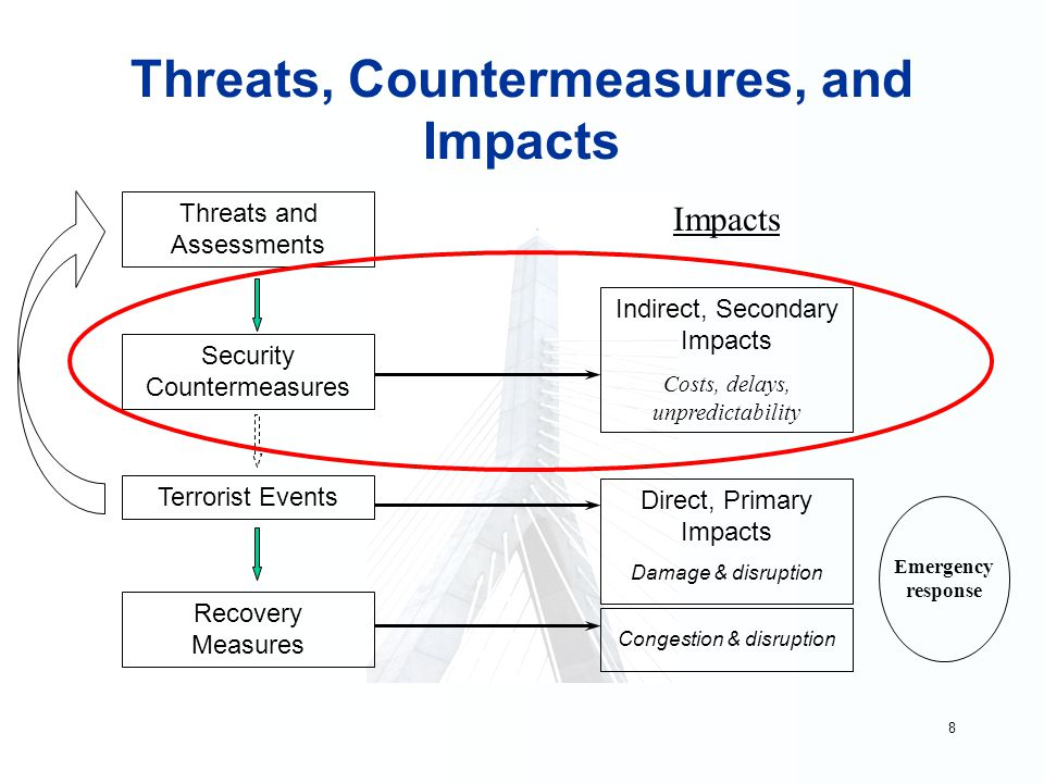 8 Threats, Countermeasures, and Impacts Impacts Direct, Primary Impacts Damage & disruption Threats and Assessments Security Countermeasures Terrorist Events Recovery Measures Indirect, Secondary Impacts Costs, delays, unpredictability Congestion & disruption Emergency response