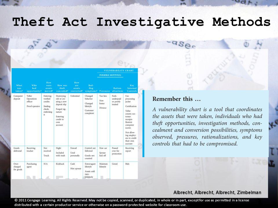 Albrecht, Albrecht, Albrecht, Zimbelman © 2011 Cengage Learning.