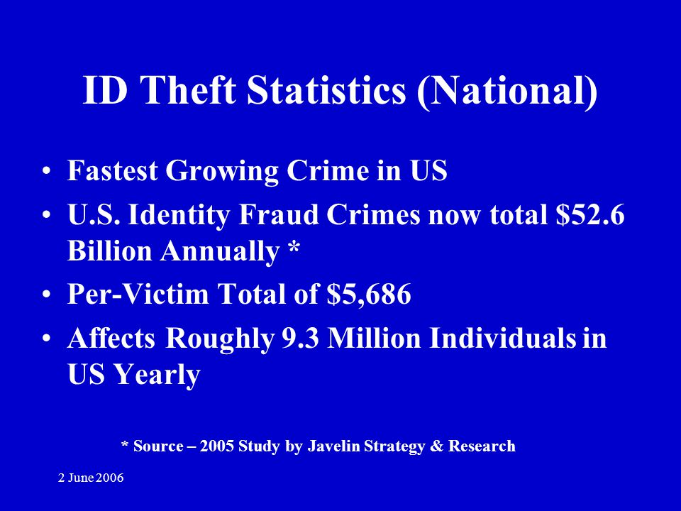 2 June 2006 ID Theft Statistics (National) Fastest Growing Crime in US U.S.