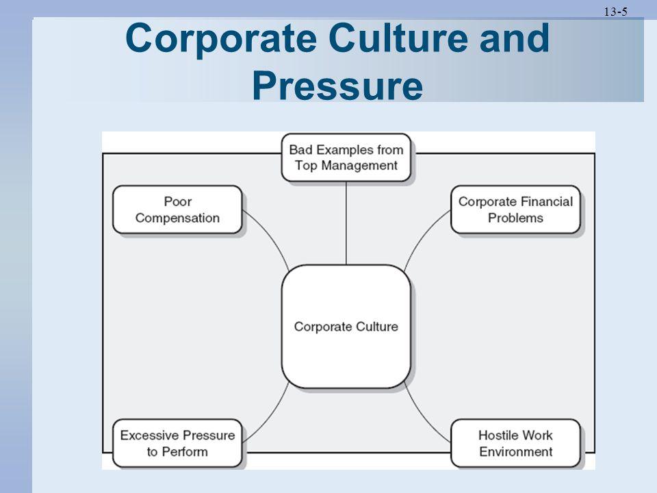 13-5 Corporate Culture and Pressure