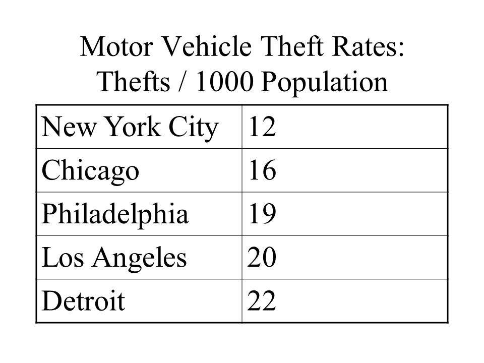 Motor Vehicle Theft Rates: Thefts / 1000 Population New York City12 Chicago16 Philadelphia19 Los Angeles20 Detroit22
