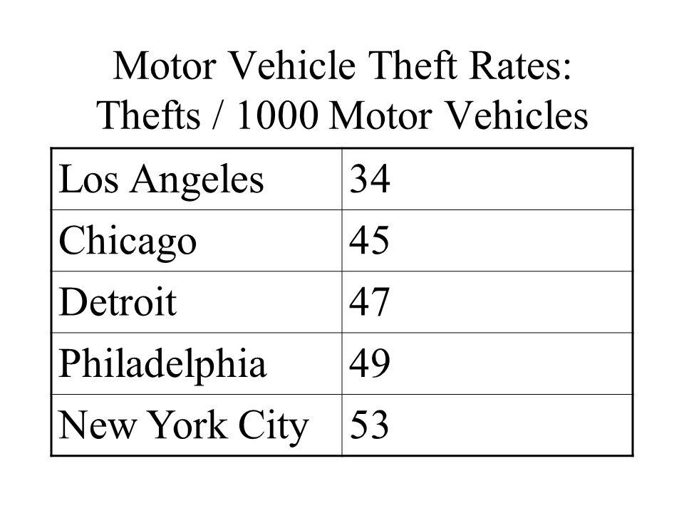 Motor Vehicle Theft Rates: Thefts / 1000 Motor Vehicles Los Angeles34 Chicago45 Detroit47 Philadelphia49 New York City53