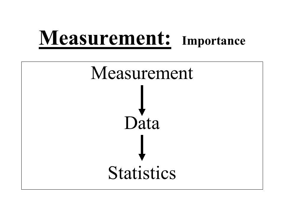 Measurement: Importance Measurement Data Statistics