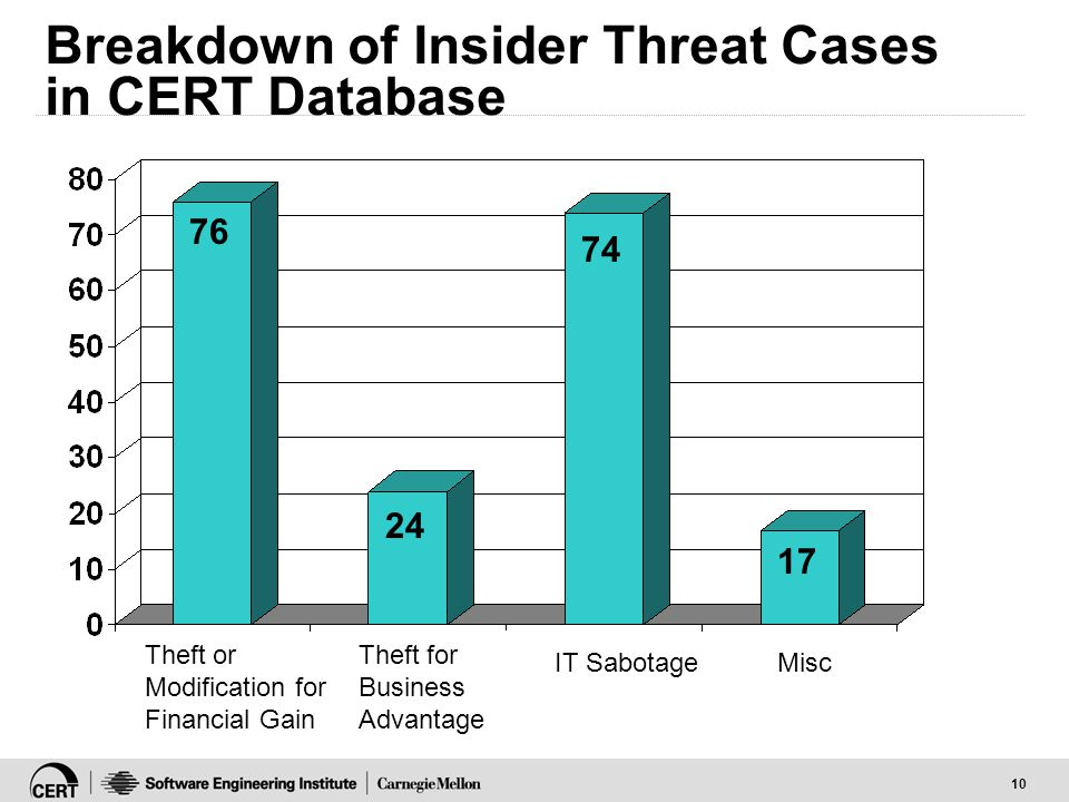 10 Breakdown of Insider Threat Cases in CERT Database Theft or Modification for Financial Gain Theft for Business Advantage IT Sabotage 76 24 74 17 Mi