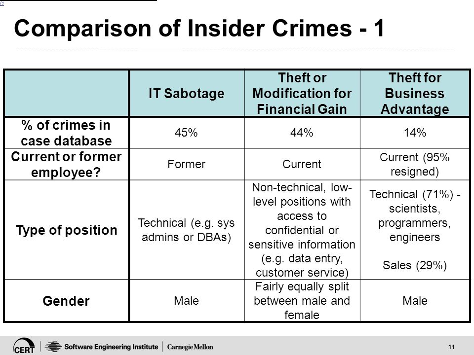 11 Comparison of Insider Crimes - 1 IT Sabotage Theft or Modification for Financial Gain Theft for Business Advantage % of crimes in case database 45%