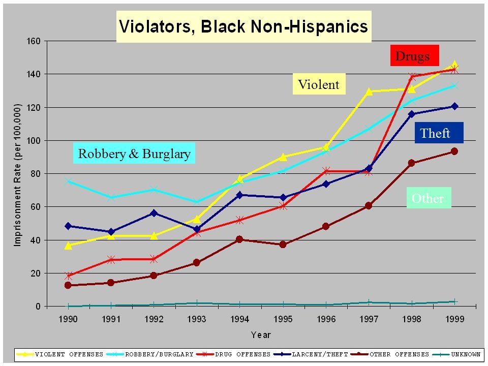 Black violators Violent Robbery & Burglary Other Drugs Theft