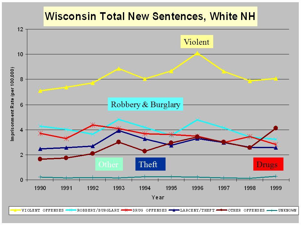 New Sentences, Whites Violent Robbery & Burglary OtherDrugsTheft