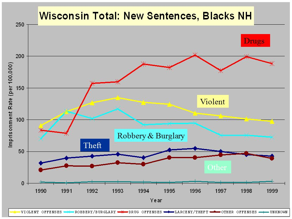 New Sentences, Blacks Offense Violent Robbery & Burglary Other Drugs Theft