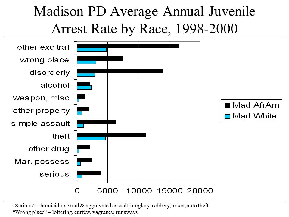 Madison PD Average Annual Juvenile Arrest Rate by Race, 1998-2000 Serious = homicide, sexual & aggravated assault, burglary, robbery, arson, auto theft Wrong place = loitering, curfew, vagrancy, runaways