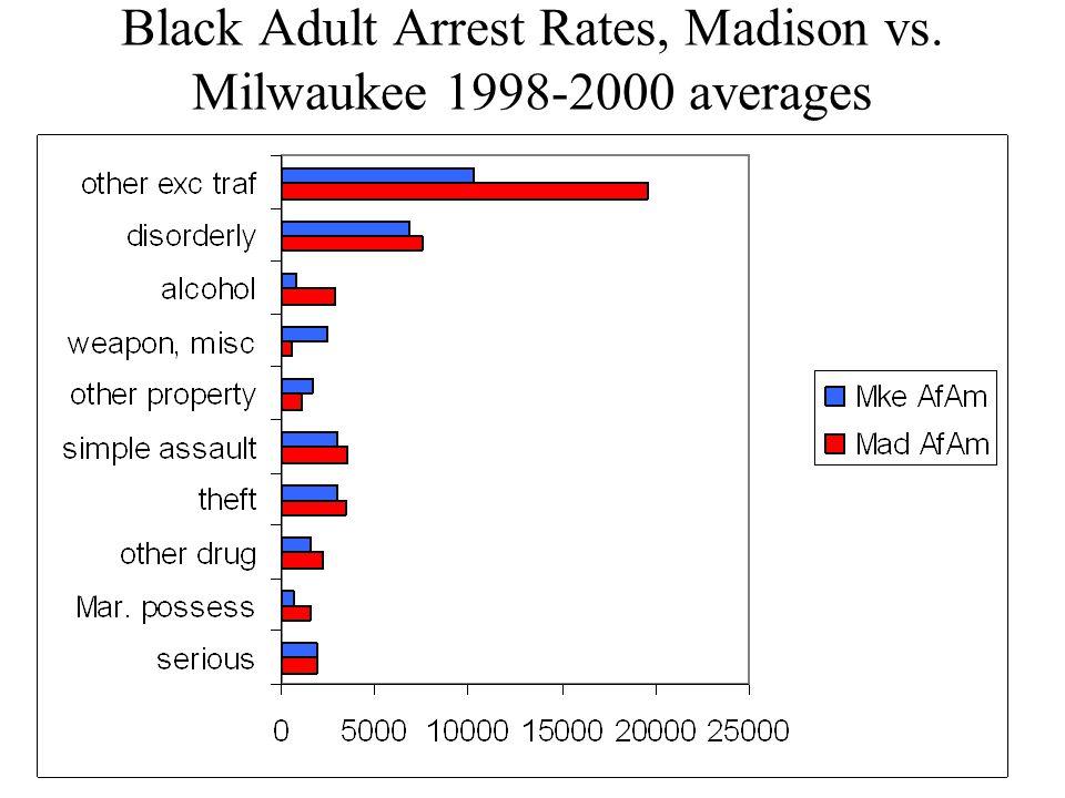 Black Adult Arrest Rates, Madison vs. Milwaukee 1998-2000 averages