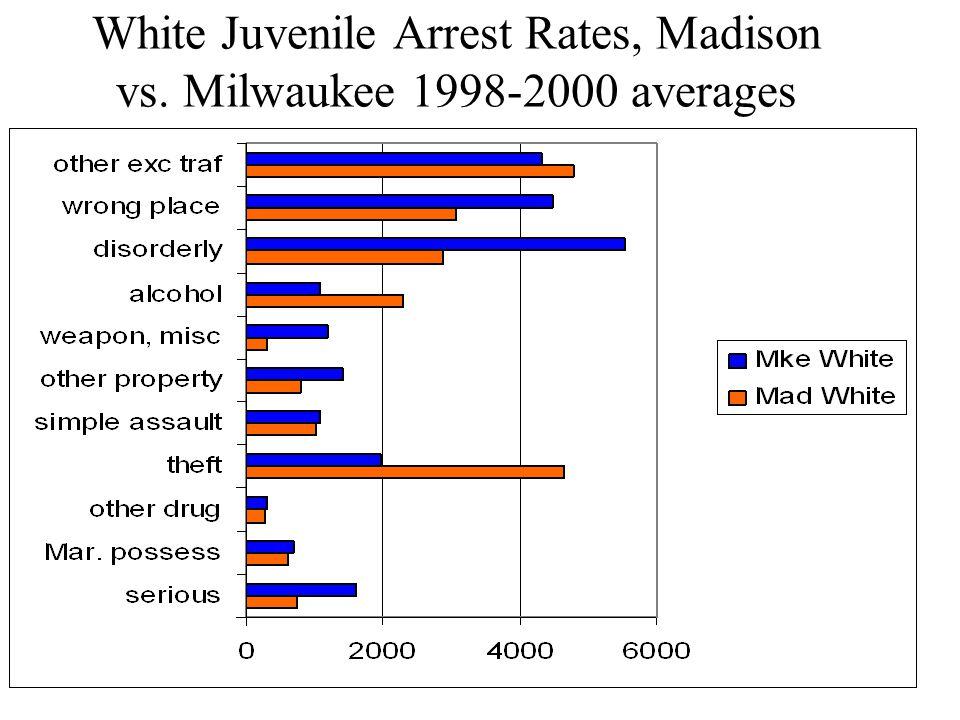 White Juvenile Arrest Rates, Madison vs. Milwaukee 1998-2000 averages